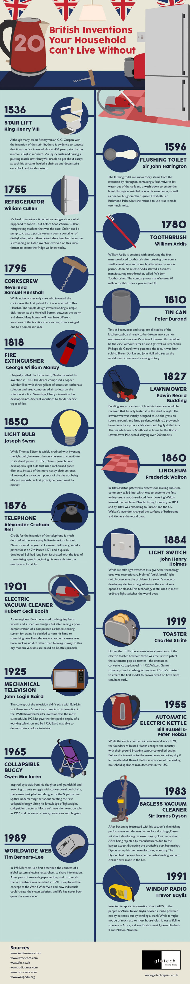 info2 - Top 15 British Inventions That Changed the World Forever