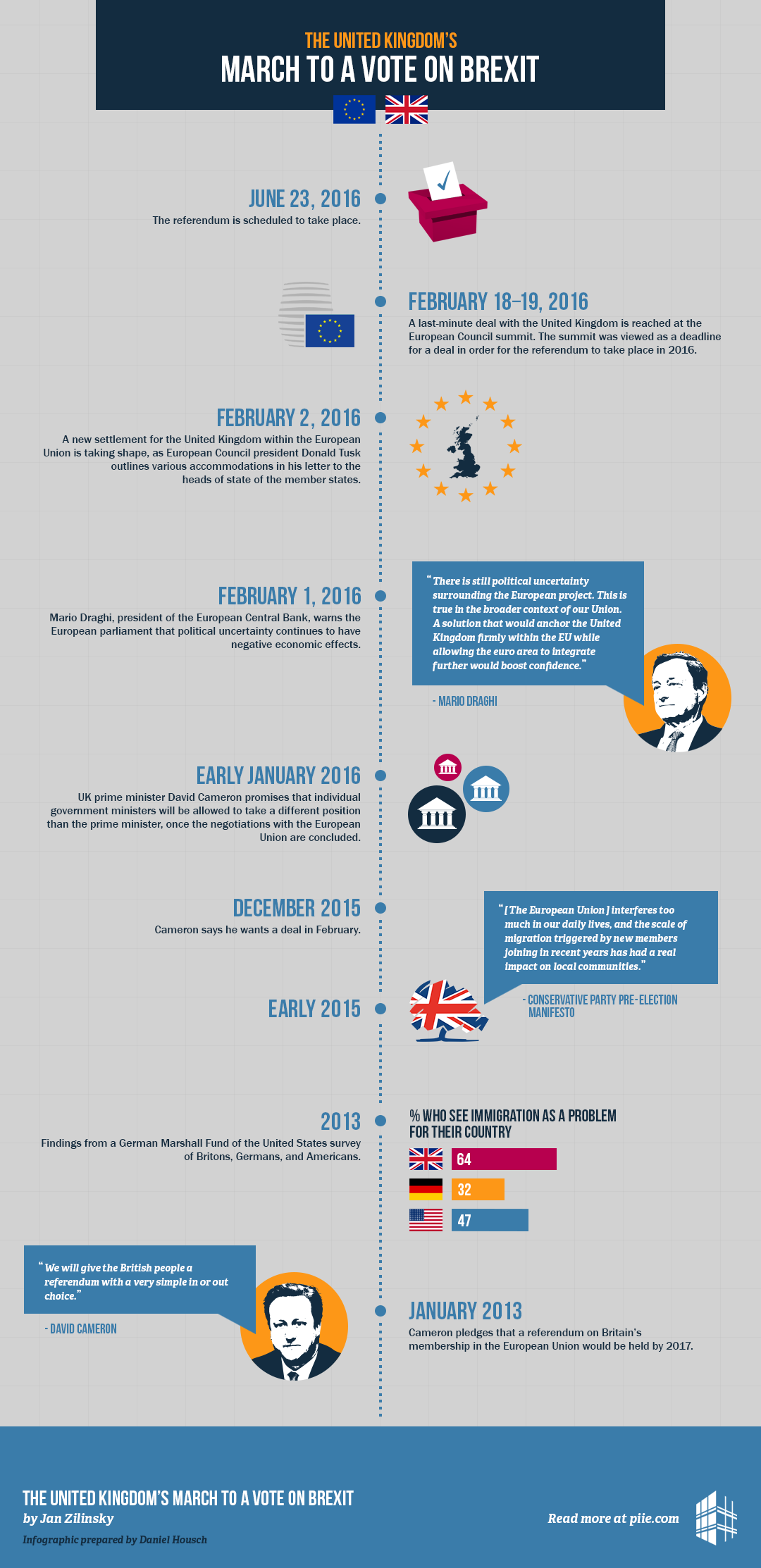info1 - UK in EU: A Timeline from Membership to Brexit